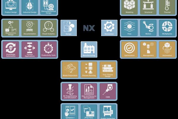 NX CAD/CAM/CAE