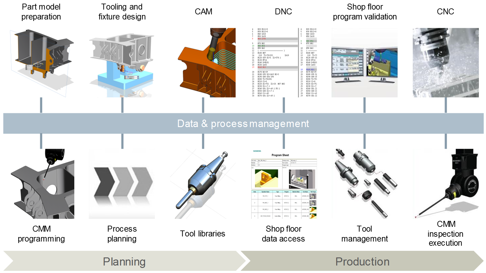 Part manufacturing solutions CAM